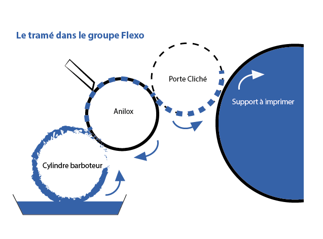 Tramé groupe Flexo